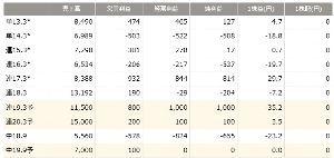 3793 - (株)ドリコム 東洋経済 12月14日更新です。