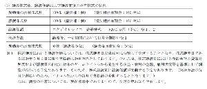 3793 - (株)ドリコム ちなみにイグニスの臨時報告書をみると、ドリコムは毎月分割20回払い http://cdn.ullet