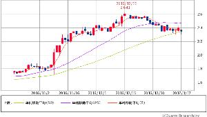 ^TNX - 米10年国債 米10年債 2.3270 -0.1(-2.23%) 5/25/50