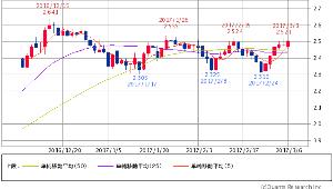 ^TNX - 米10年国債 米10年債 2.4940 (+0.08%) 5/25/50