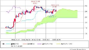 ^TNX - 米10年国債 米10年債 2.4710 +0.1(+2.83%)