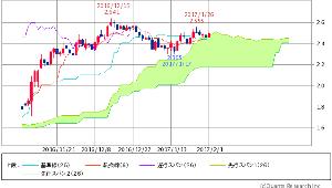 ^TNX - 米10年国債 米10年債 2.4740 (+0.94%)