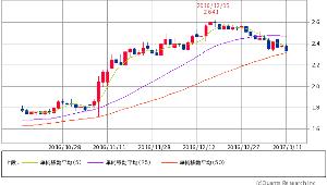 ^TNX - 米10年国債 米10年債 2.3700 (-0.38%) 5/25/50 50日線接近
