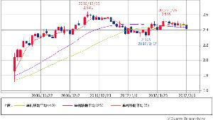 ^TNX - 米10年国債 米10年債 2.4130 -0.1(-3.13%) 5/25/50