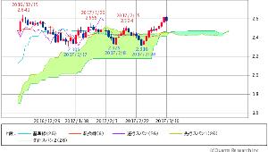 ^TNX - 米10年国債 米10年債 2.5820 (-0.62%)