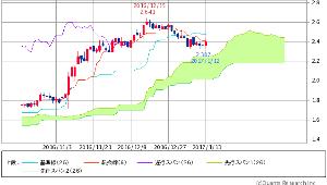 ^TNX - 米10年国債 米10年債 2.3800 (+0.80%)
