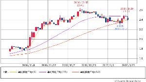 ^TNX - 米10年国債 米10年債 2.4030 -0.1(-2.59%) 5/25/50