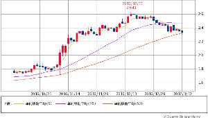 ^TNX - 米10年国債 米10年債 2.3610 (-0.38%) 5/25/50 50日線着