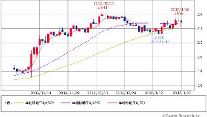 ^TNX - 米10年国債 米10年債 2.4810 (-1.08%) 5/25/50