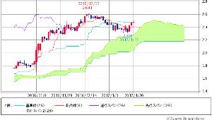 ^TNX - 米10年国債 米10年債 2.4670 (+0.33%)