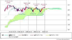 ^TNX - 米10年国債 米10年債 2.5110 (+0.68%)