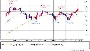 ^TNX - 米10年国債 米10年債 2.5520 (+1.63%) 5/25/50 ADP