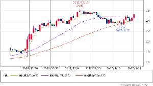 ^TNX - 米10年国債 米10年債 2.5230 +0.1(+2.10%) 5/25/50