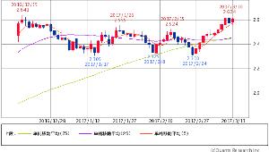 ^TNX - 米10年国債 米10年債 2.6080 (+1.01%) 5/25/75