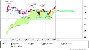 ^TNX - 米10年国債 米10年債 2.5980 (+1.80%)