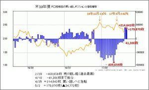^TNX - 米10年国債 オハヨウゴザイマス 米10年債大口投機玉 減るには減ったが??