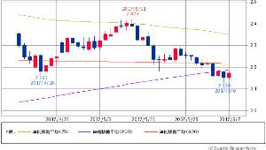 ^TNX - 米10年国債 米10年債 2.1780 (+1.44%) 75/200/900