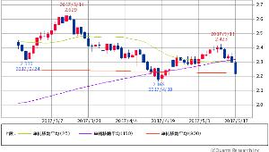 ^TNX - 米10年国債 米10年債 2.2160 -0.1(-4.85%) 25/150/900