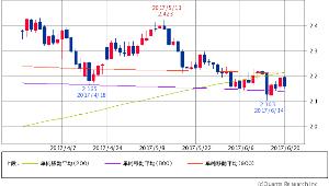 ^TNX - 米10年国債 米10年債 2.1530 (-1.69%) 200/800/900