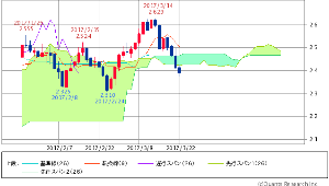 ^TNX - 米10年国債 米10年債 2.3960 (-1.64%) 雲割れ