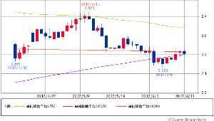 ^TNX - 米10年国債 米10年債 2.2070 (-0.27%) 75/200/900