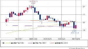 ^TNX - 米10年国債 米10年債 2.1620 (+1.12%) 200/800/900