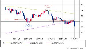 ^TNX - 米10年国債 米10年債 2.1380 -0.1(-3.13%)!!!! 75/200/900