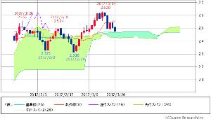 ^TNX - 米10年国債 米10年債 2.4730 (-1.12%)