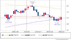 ^TNX - 米10年国債 米10年債 2.1990 (+0.23%) 75/200/900