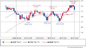 ^TNX - 米10年国債 米10年債 2.5080 -0.1(-3.35%) 5/25/50