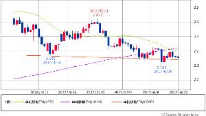^TNX - 米10年国債 米10年債 2.1530 (-0.09%) 25/200/800