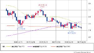 ^TNX - 米10年国債 米10年債 2.1370 (-0.33%) 25/200/800