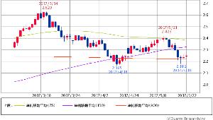 ^TNX - 米10年国債 米10年債 2.2540 (+0.40%) 75/150/900