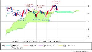 ^TNX - 米10年国債 米10年債 2.5220(+0.56%) 遅行スパンどおりw