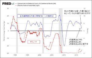 ^TNX - 米10年国債 米銀行ローン低迷