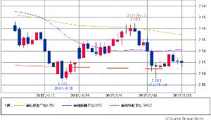 ^TNX - 米10年国債 米10年債 2.2500 (-0.22%) 25/75/900