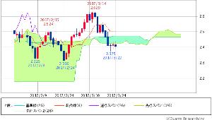^TNX - 米10年国債 米10年債 2.4000 (-0.74%)