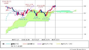 ^TNX - 米10年国債 米10年債 2.5950 (-0.50%)
