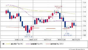 ^TNX - 米10年国債 米10年債 2.2550 (-0.49%) 25/75/900