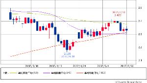 ^TNX - 米10年国債 米10年債 2.3290 (-0.38%) 25/50/150