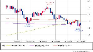 ^TNX - 米10年国債 米10年債 2.1570 (-0.23%) 200/800/900