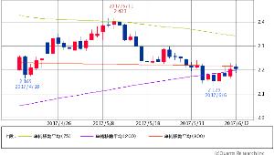 ^TNX - 米10年国債 米10年債 2.2130 (+0.64%) 75/200/900