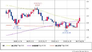 ^TNX - 米10年国債 米10年債 2.2670 (+2.07%) 50/200/800