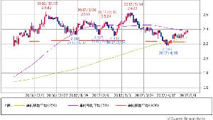 ^TNX - 米10年国債 米10年債 2.3760 (+1.02%) 50/150/900