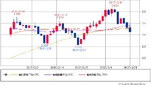 ^TNX - 米10年国債 米10年債 2.4360 (-1.50%) 25/50/75