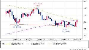 ^TNX - 米10年国債 米10年債 2.2210 (+1.05%) 50/200/800