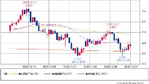 ^TNX - 米10年国債 米10年債 2.2660 (-0.83%) 25/75/900