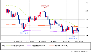 ^TNX - 米10年国債 米10年債 2.1550 (+0.09%) 25/800/900