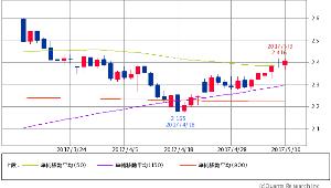 ^TNX - 米10年国債 米10年債 2.4140 (+0.29%) 50/150/900