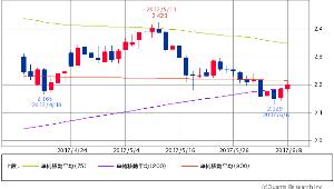 ^TNX - 米10年国債 米10年債 2.1940 (+0.73%) 75/200/900